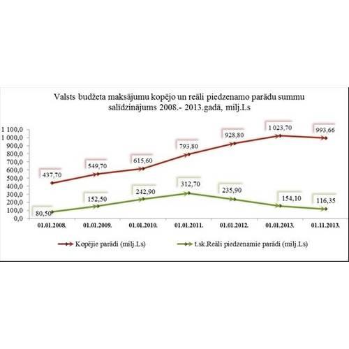 Kopējais nodokļu parāds valstī ir gandrīz miljards latu, šogad nodokļu parāds vairs nav pieaudzis