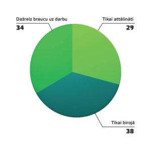 1. attēls Kā ārkārtējā situācijā tiek organizēts jūsu darbs, %