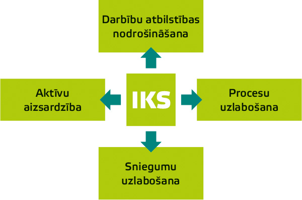 IKS shema