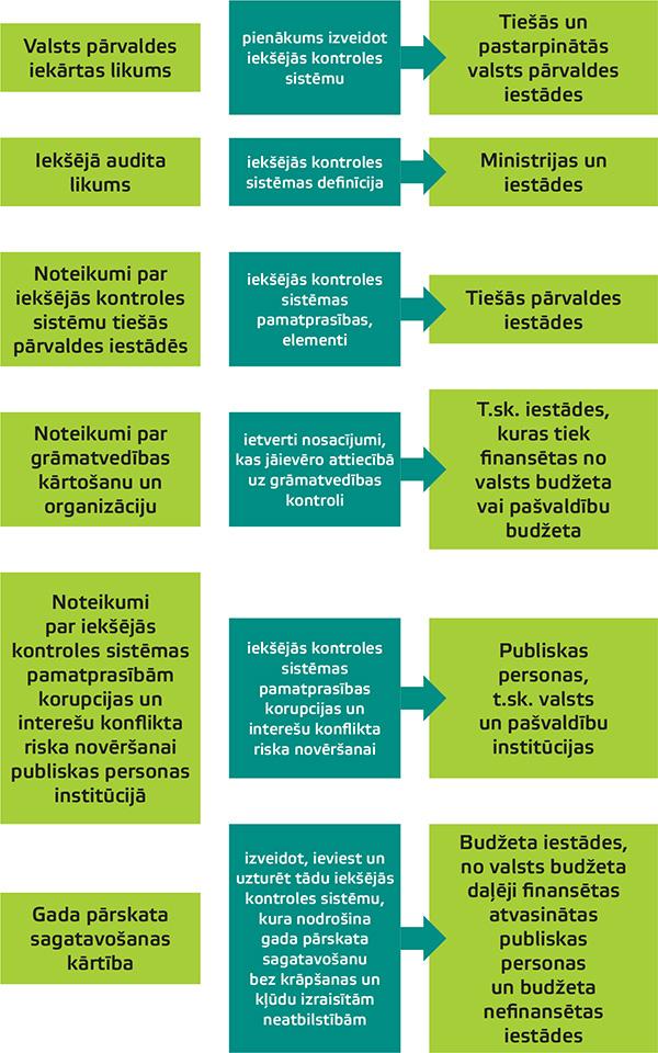 Iekšējās kontroles sistēma — normatīvais regulējums