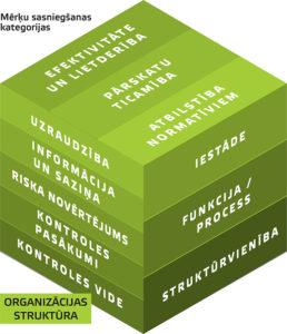Integrētās iekšējās kontroles sistēmas trīsdimensijas