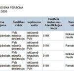 Transakciju pārskata projekts EDS