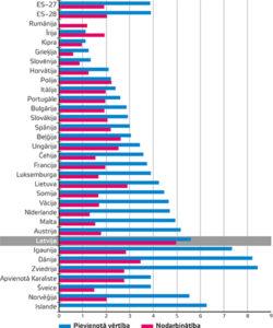 Nekustamā īpašuma darbību relatīvā nozīme (NACE L sadaļa) ES–27, 2017. gadā (% no pievienotās vērtības un nodarbinātības daļas nefinanšu uzņēmējdarbības ekonomikā)
