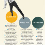 Būtiskākās izmaiņas  MUN maksātājiem  2021.–2022.gadā
