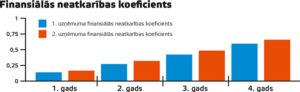 Finansiālās neatkarības koeficients